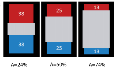 Figure 1C from the paper. A is the amount of ambiguity, or the percent of space covered by the gray bar.