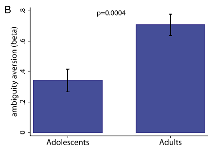 Figure 4B from the paper. Adolescents show less ambiguity aversion than adults.